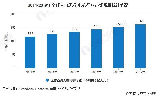 2014-2019年全球直流无刷电机行业市场规模统计情况
