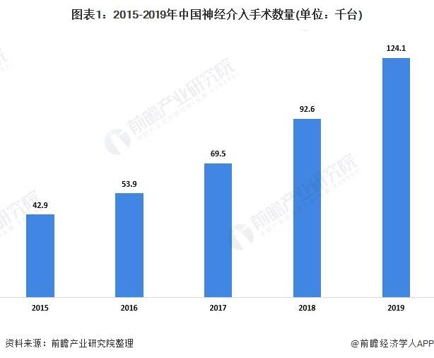图表1:2015-2019年中国神经介入手术数量(单位:千台)
