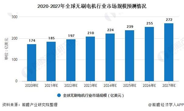 2020-2027年全球无刷电机行业市场规模预测情况