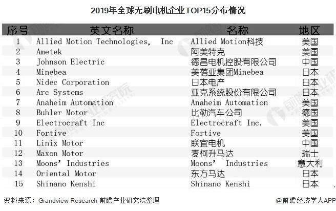 2019年全球无刷电机企业TOP15分布情况