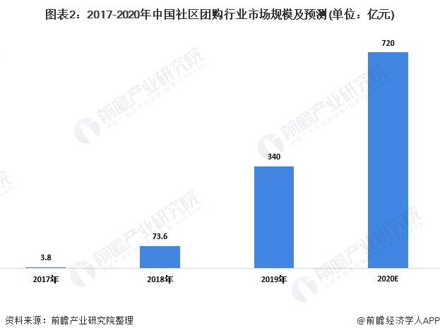 图表2:2017-2020年中国社区团购行业市场规模及预测(单位:亿元)