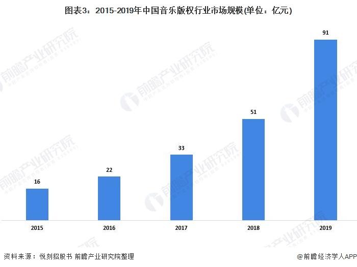 图表3:2015-2019年中国音乐版权行业市场规模(单位:亿元)