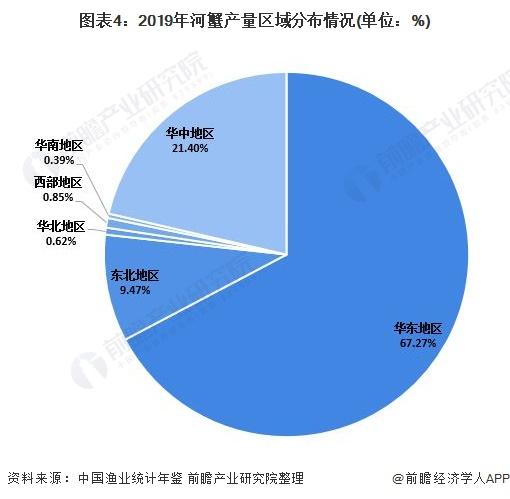 图表4:2019年河蟹产量区域分布情况(单位:%)