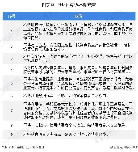 """图表13:社区团购""""九不得""""政策"""