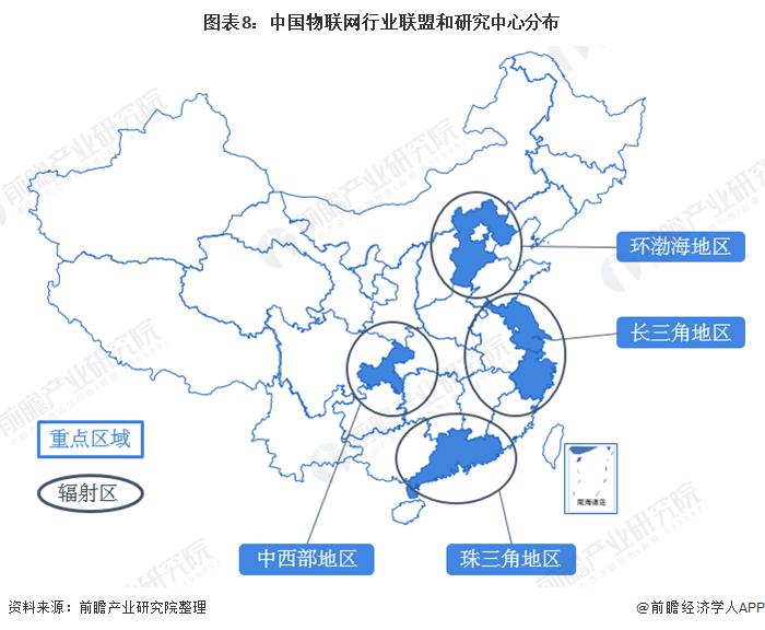 图表8:中国物联网行业联盟和研究中心分布