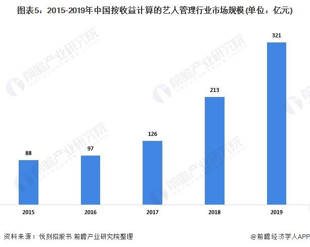 图表5:2015-2019年中国按收益计算的艺人管理行业市场规模(单位:亿元)
