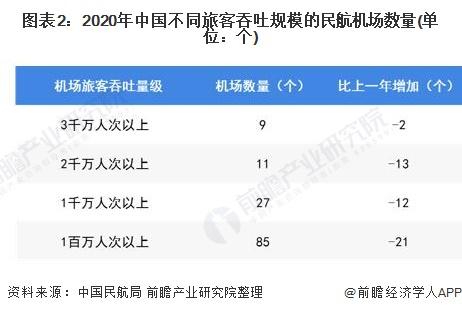 图表2:2020年中国不同旅客吞吐规模的民航机场数量(单位:个)