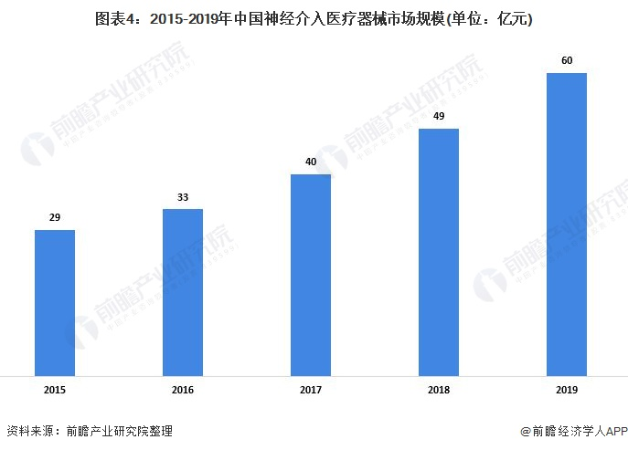 图表4:2015-2019年中国神经介入医疗器械市场规模(单位:亿元)