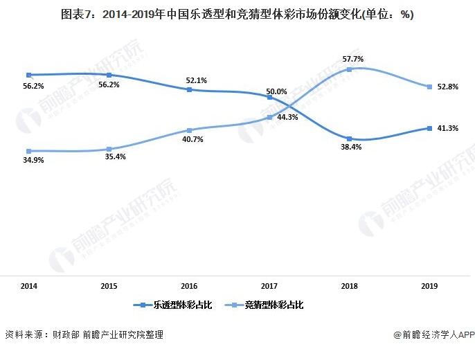 圖表7:2014-2019年中國樂透型和競猜型體彩市場份額變化(單位:%)