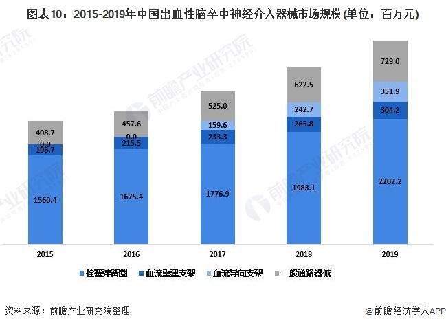 图表10:2015-2019年中国出血性脑卒中神经介入器械市场规模(单位:百万元)