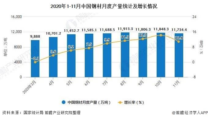 2020年1-11月中国钢材月度产量统计及增长情况