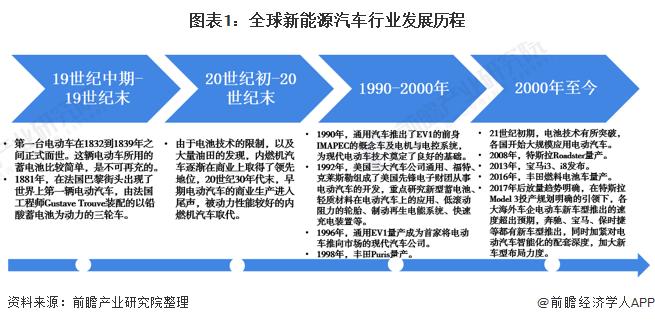 图表1:全球新能源汽车行业发展历程