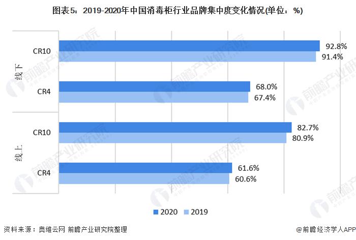 图表5:2019-2020年中国消毒柜行业品牌集中度变化情况(单位:%)