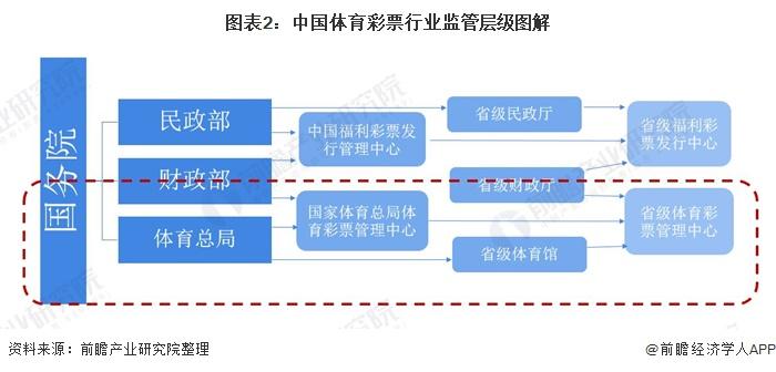 圖表2:中國體育彩票行業監管層級圖解