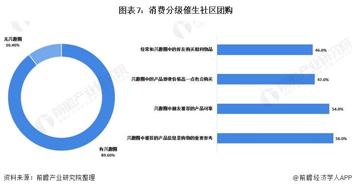 图表7:消费分级催生社区团购