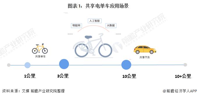 图表1:共享电单车应用场景