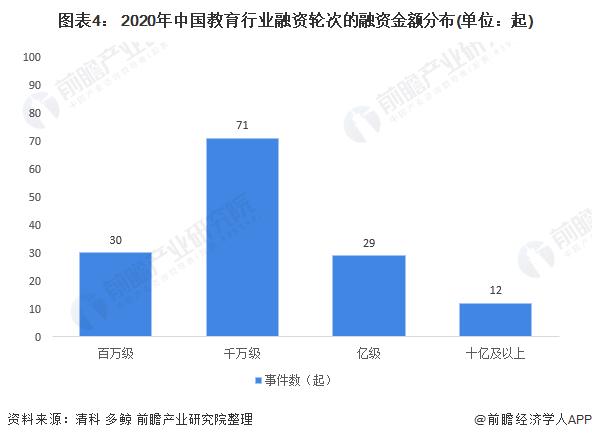 图表4: 2020年中国教育行业融资轮次的融资金额分布(单位:起)