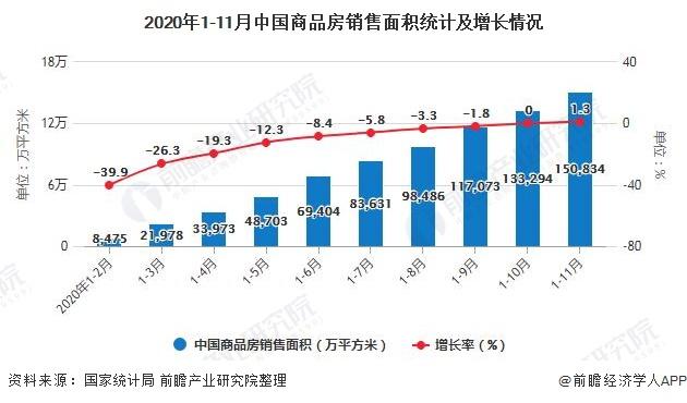 2020年1-11月中国商品房销售面积统计及增长情况