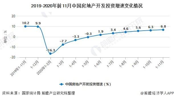 2019-2020年前11月中国房地产开发投资增速变化情况
