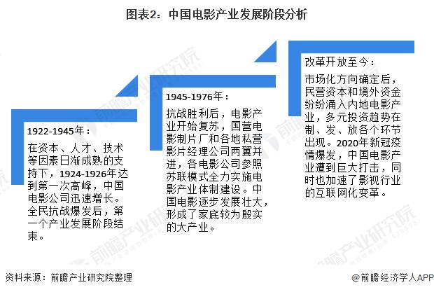 图表2:中国电影产业发展阶段分析