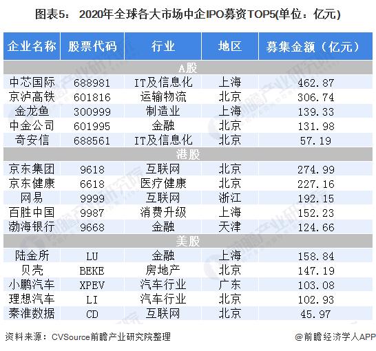 图表5: 2020年全球各大市场中企IPO募资TOP5(单位:亿元)