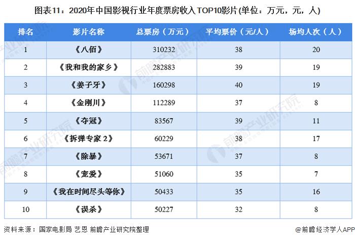 图表11:2020年中国影视行业年度票房收入TOP10影片(单位:万元,元,人)