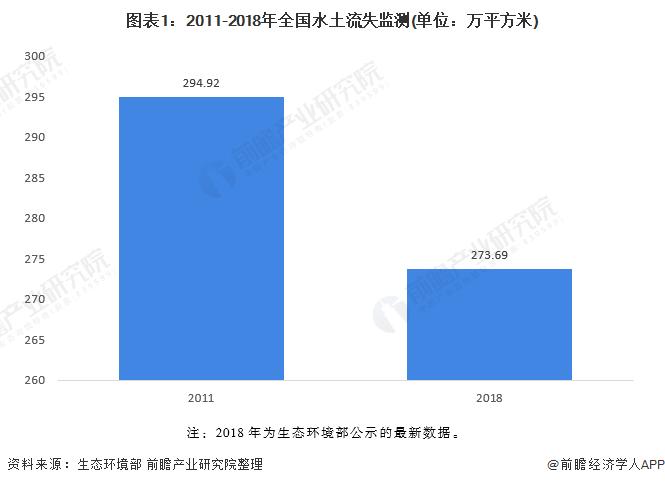 图表1:2011-2018年全国水土流失监测(单位:万平方米)