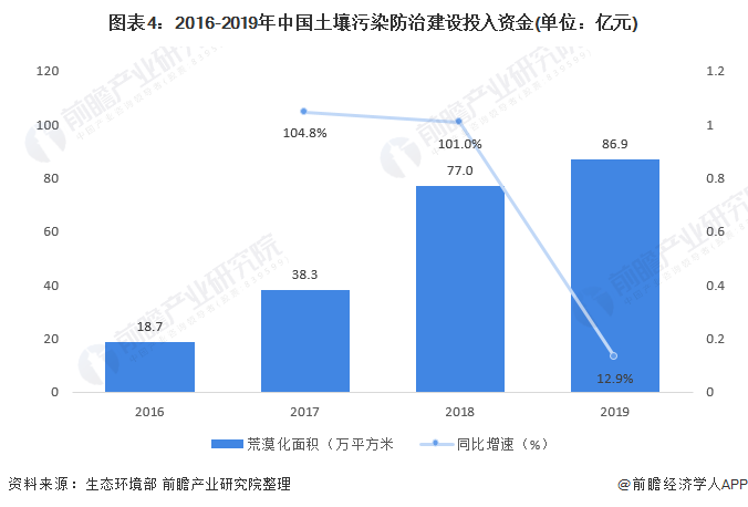 图表4:2016-2019年中国土壤污染防治建设投入资金(单位:亿元)