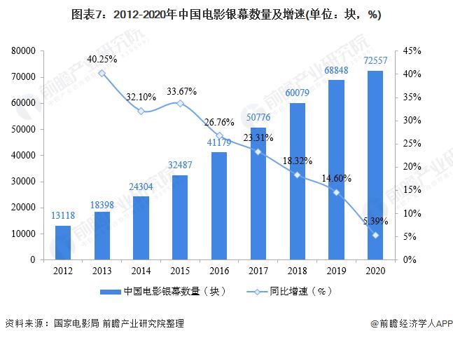 图表7:2012-2020年中国电影银幕数量及增速(单位:块,%)