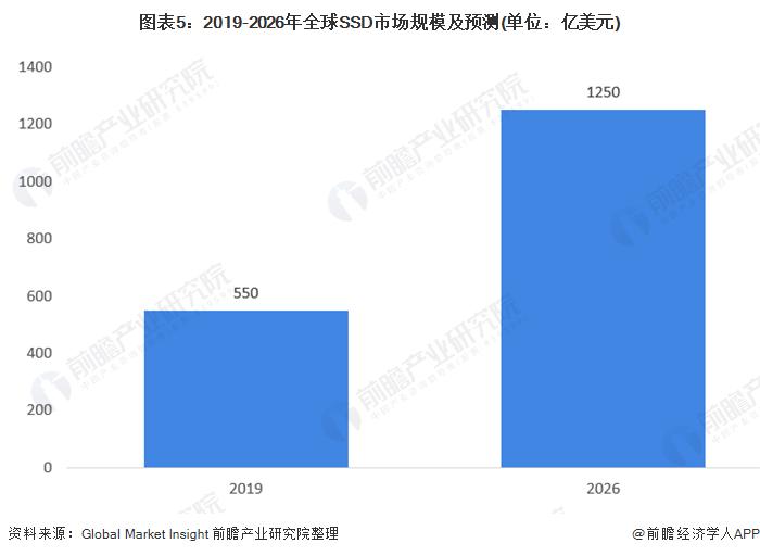 图表5:2019-2026年全球SSD市场规模及预测(单位:亿美元)