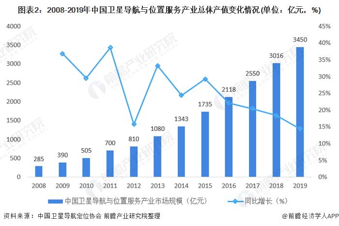 图表2:2008-2019年中国卫星导航与位置服务产业总体产值变化情况(单位:亿元,%)