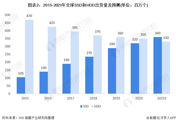 图表2:2015-2021年全球SSD和HDD出货量及预测(单位:百万个)