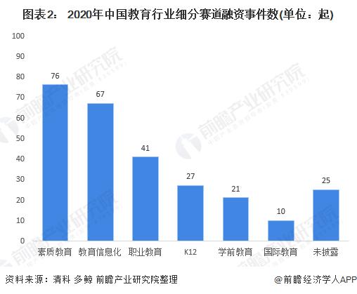 图表2: 2020年中国教育行业细分赛道融资事件数(单位:起)