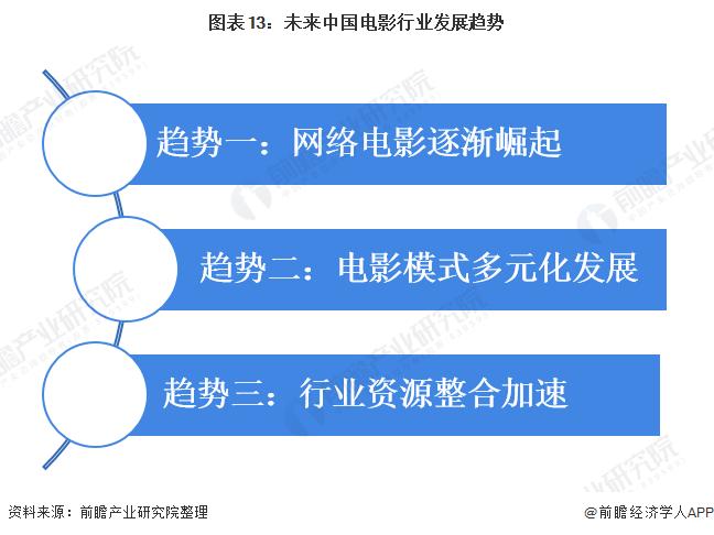 图表13:未来中国电影行业发展趋势