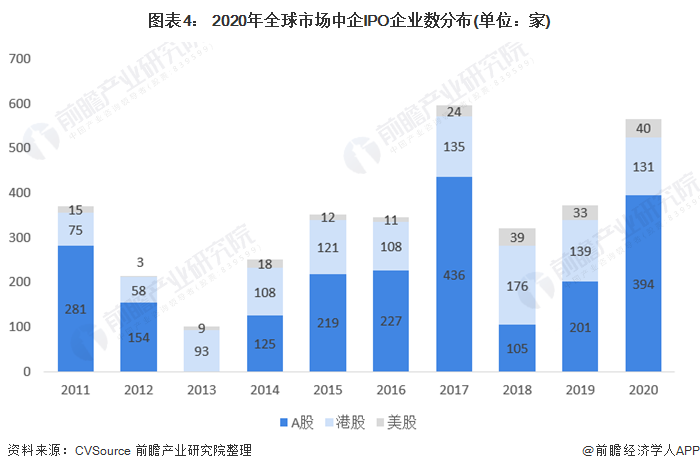 图表4: 2020年全球市场中企IPO企业数分布(单位:家)