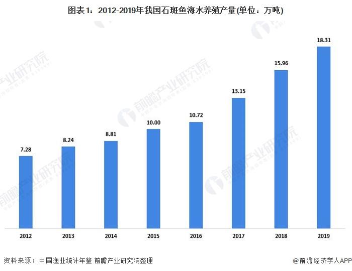 图表1:2012-2019年我国石斑鱼海水养殖产量(单位:万吨)
