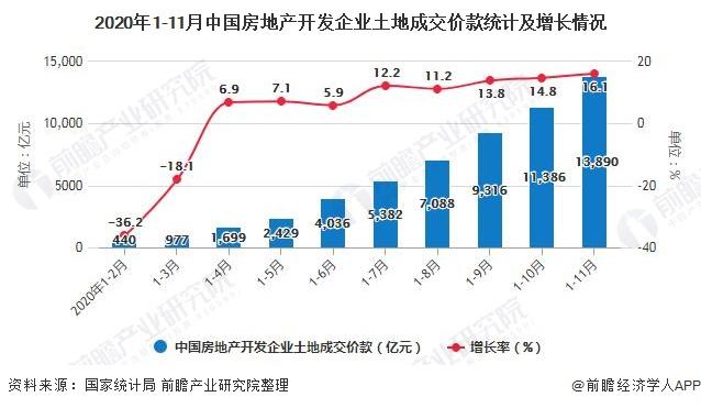 2020年1-11月中国房地产开发企业土地成交价款统计及增长情况