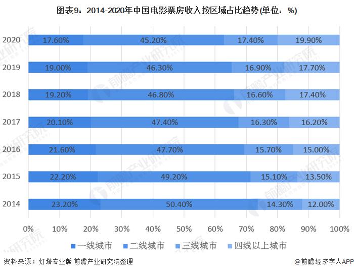 图表9:2014-2020年中国电影票房收入按区域占比趋势(单位:%)