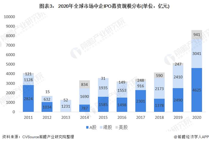 图表3: 2020年全球市场中企IPO募资规模分布(单位:亿元)
