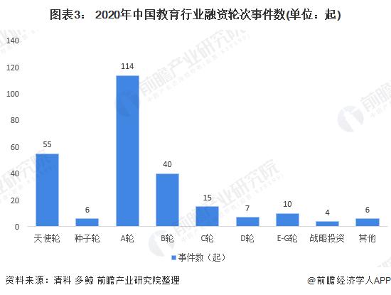 图表3: 2020年中国教育行业融资轮次事件数(单位:起)