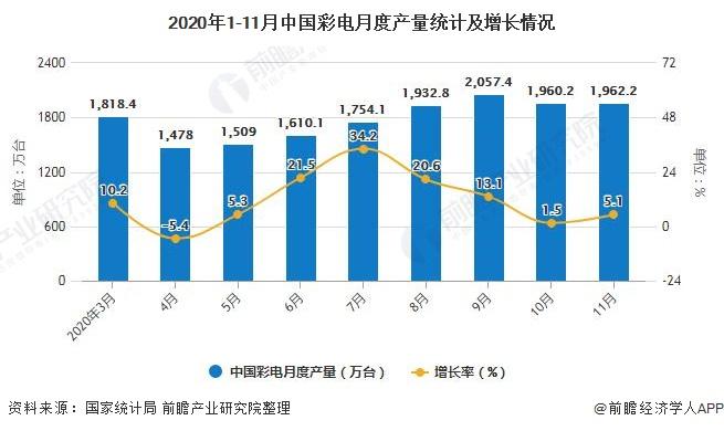 2020年1-11月中国彩电月度产量统计及增长情况