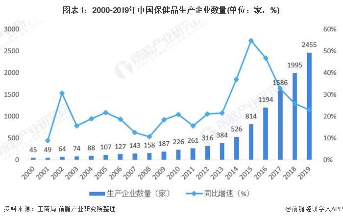 图表1:2000-2019年中国保健品生产企业数量(单位:家,%)
