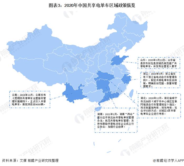 图表3:2020年中国共享电单车区域政策纵览