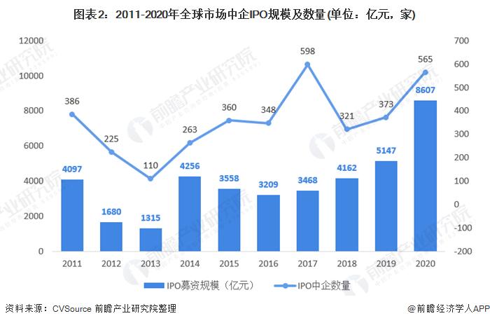 图表2:2011-2020年全球市场中企IPO规模及数量(单位:亿元,家)