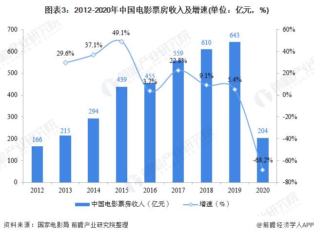 图表3:2012-2020年中国电影票房收入及增速(单位:亿元,%)