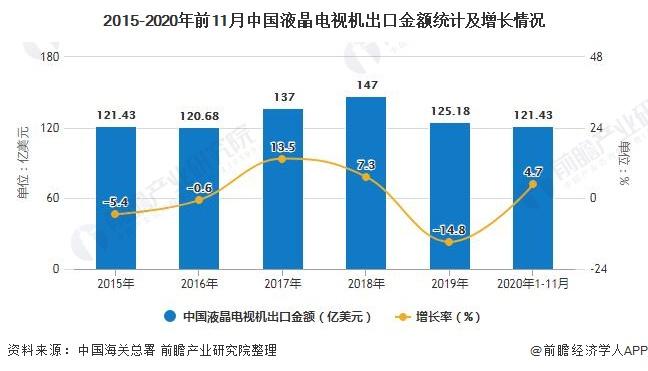 2015-2020年前11月中国液晶电视机出口金额统计及增长情况