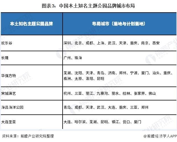 图表3:中国本土知名主题公园品牌城市布局