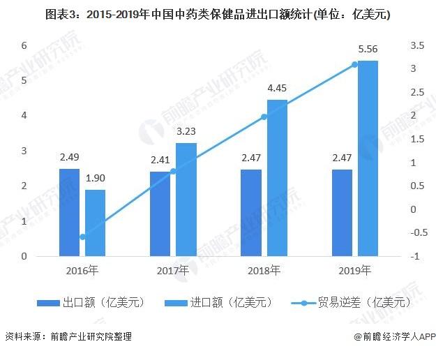 图表3:2015-2019年中国中药类保健品进出口额统计(单位:亿美元)