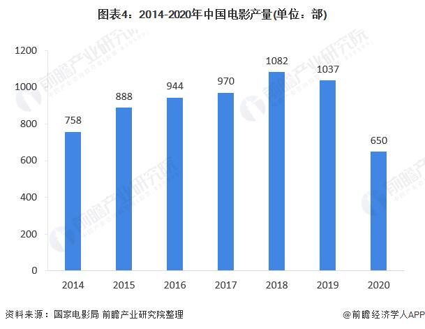图表4:2014-2020年中国电影产量(单位:部)