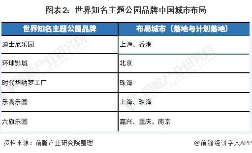 图表2:世界知名主题公园品牌中国城市布局